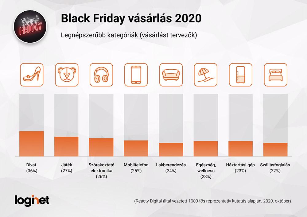 Black Friday Legnépszerűbb kategóriák 2020