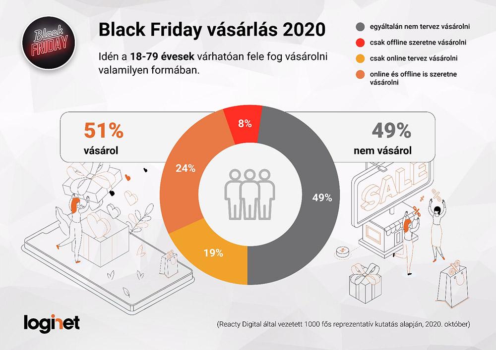 Black Friday vásárlást tervezők 2020