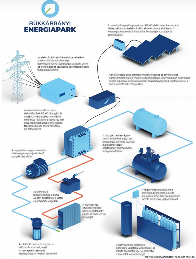 Hidrogéntermelő és -tároló berendezéseket szállít a Ganzair a bükkábrányi naperőmű kísérleti fejlesztéséhez